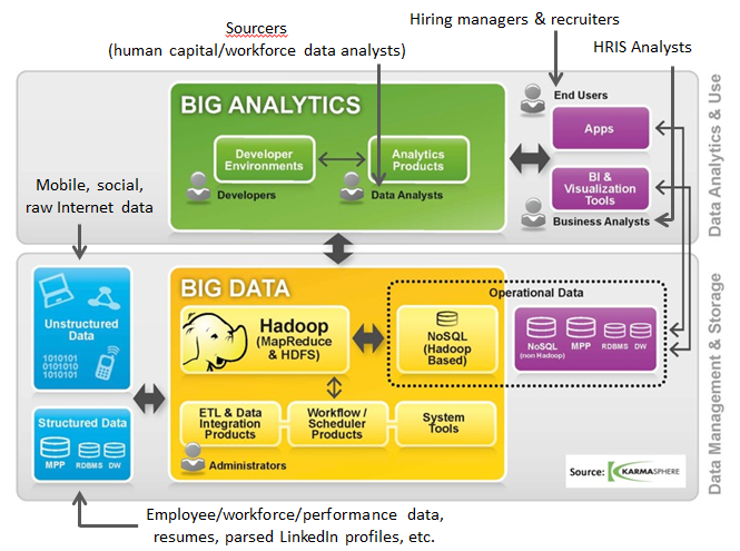 Big Data Karmasphere Sourcers Recruiters Hiring Managers