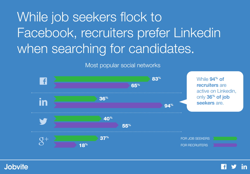 Jobvite 2014 Job Seeker Nation Report